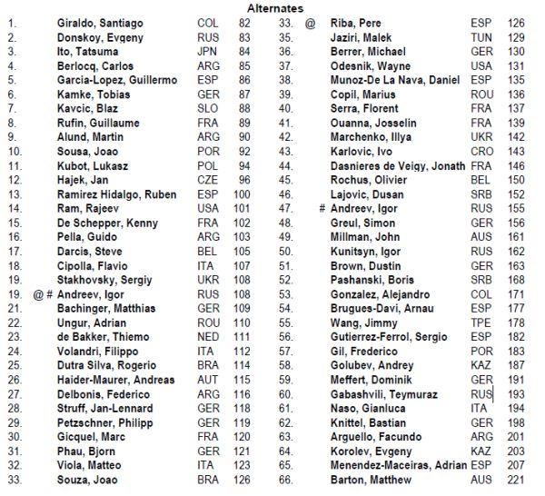 Lista jucatorilor Alternates la BRD Nastase Tiriac Trophy