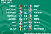 rezultate cupa davis grupa mondiala
