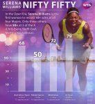 Roland Garros 2015: Serena Williams a mai stabilit un record – are cel puțin 50 de victorii la fiecare Grand Slam