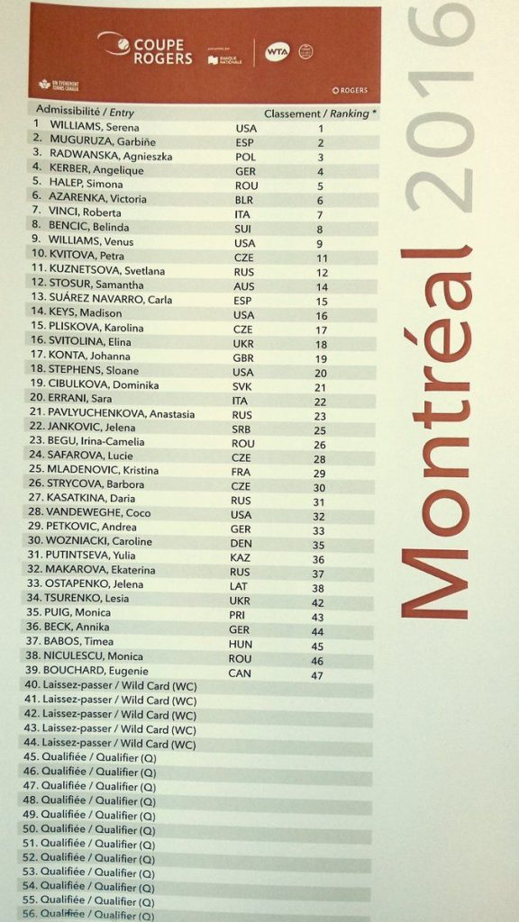 lista montreal coupe rogers feminin