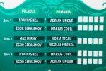 Cine televizează în România meciul de Cupa Davis Belarus – Romania
