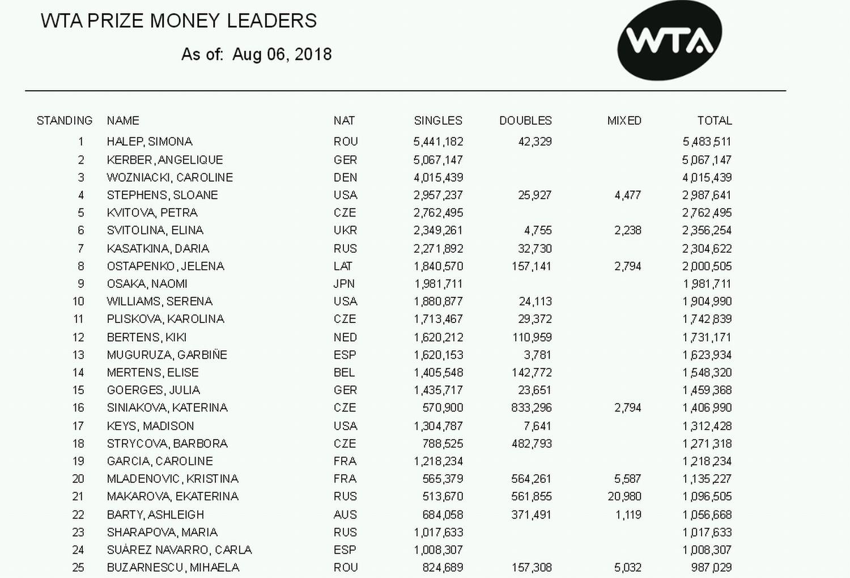 clasamentul casigurilor WTA in 2018