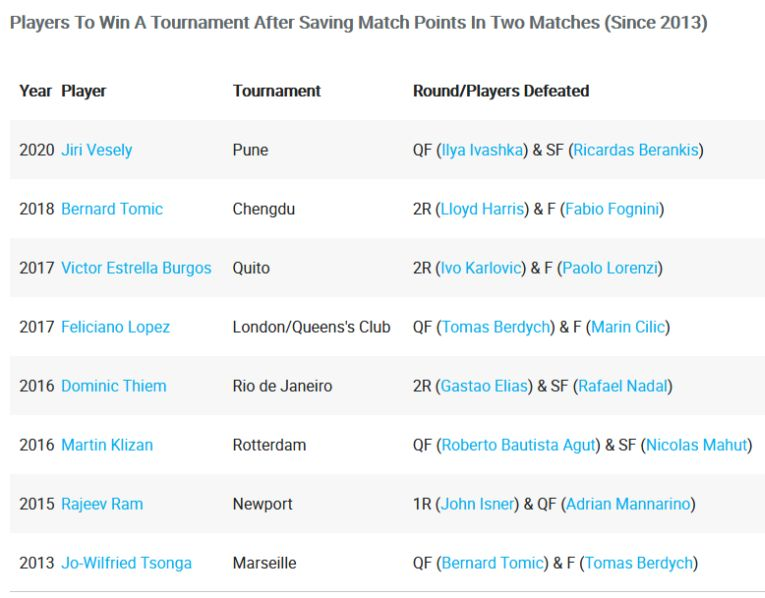 Jucătorii care au cucerit un titlu ATP intr-un turneu în caer au salvat mingi de meci în două meciuri