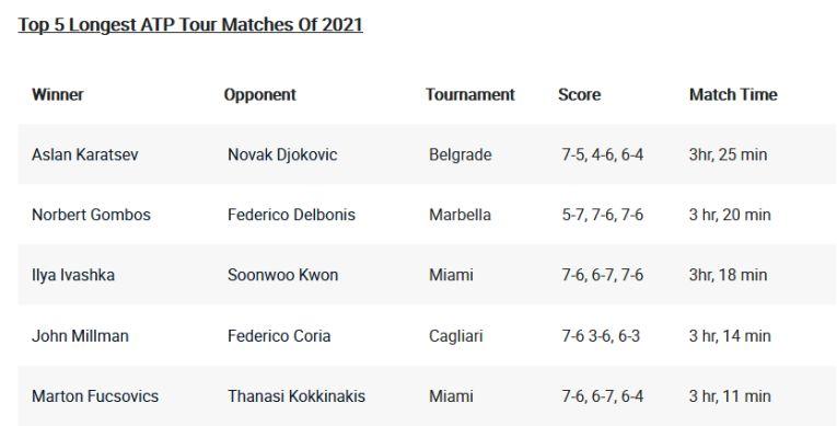 Top 5 cele mai lungi meciuri din 2021 în ATP până la 25 aprilie