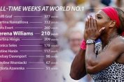 Serena Williams grafic saptamani lideri mondiali
