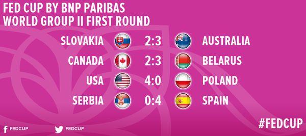 rezultate grupa mondiala 2 fed cup